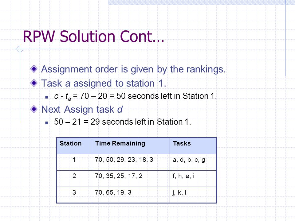 RPW Solution Cont… Assignment order is given by the rankings. Task a assigned to station 1. c - t a = 70 – 20 = 50 seconds left in Station 1. Next Ass