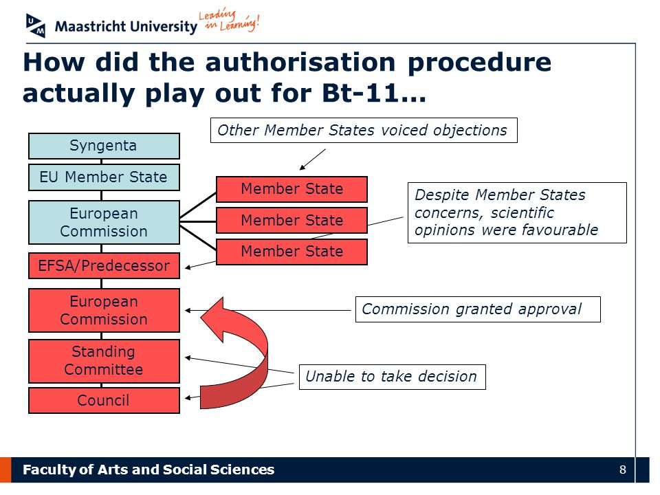Faculty of Arts and Social Sciences 8 How did the authorisation procedure actually play out for Bt-11... Other Member States voiced objections Despite