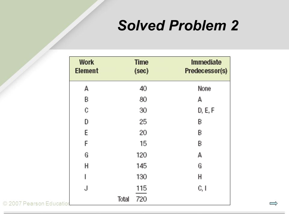 © 2007 Pearson Education Solved Problem 2