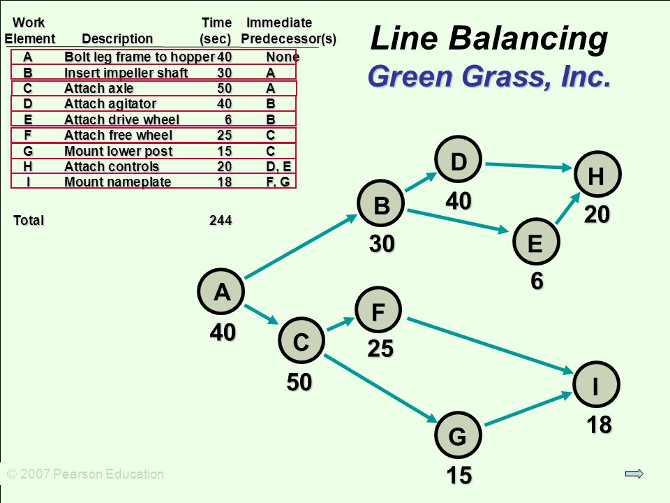 © 2007 Pearson Education Green Grass, Inc. Line Balancing Green Grass, Inc.