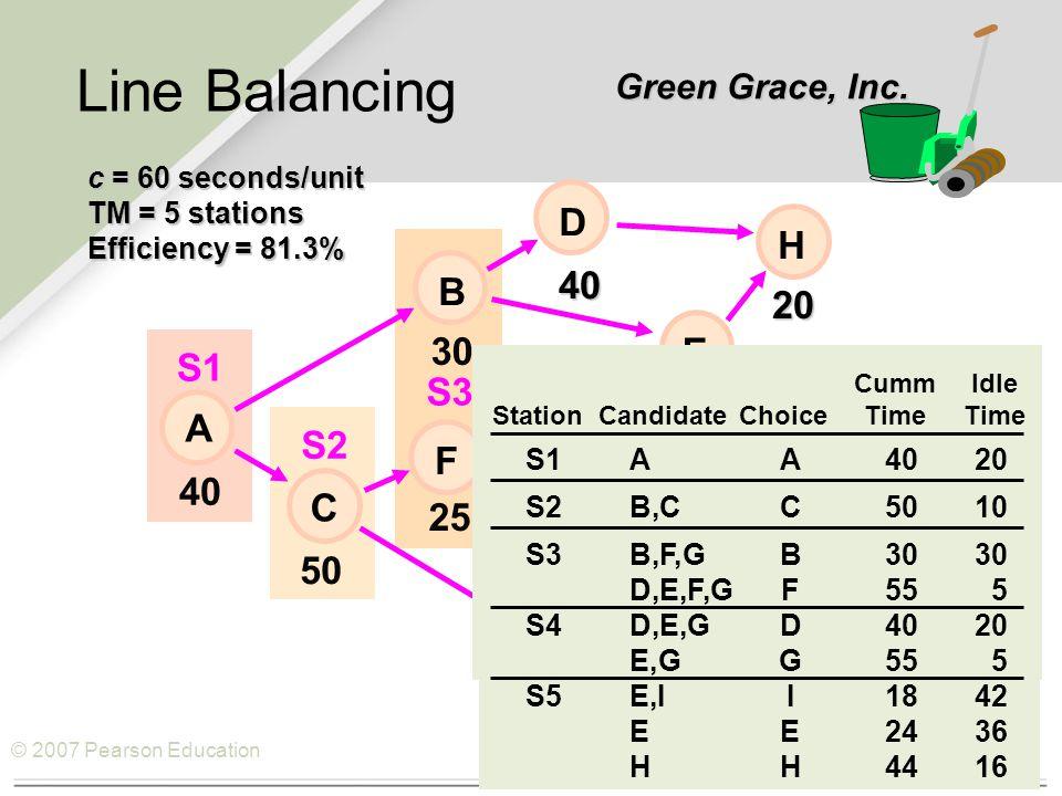 © 2007 Pearson Education Line Balancing c = 60 seconds/unit TM = 5 stations Efficiency = 81.3% S1 S2 S3 40 6 20 50 15 18 E 30 25 40 H I D B F C A G S1AA4020 S2B,CC5010 S3B,F,GB3030 D,E,F,GF555 S4D,E,GD4020 E,GG555 S5E,II1842 EE2436 HH4416 CummIdle StationCandidateChoiceTimeTime Green Grace, Inc.