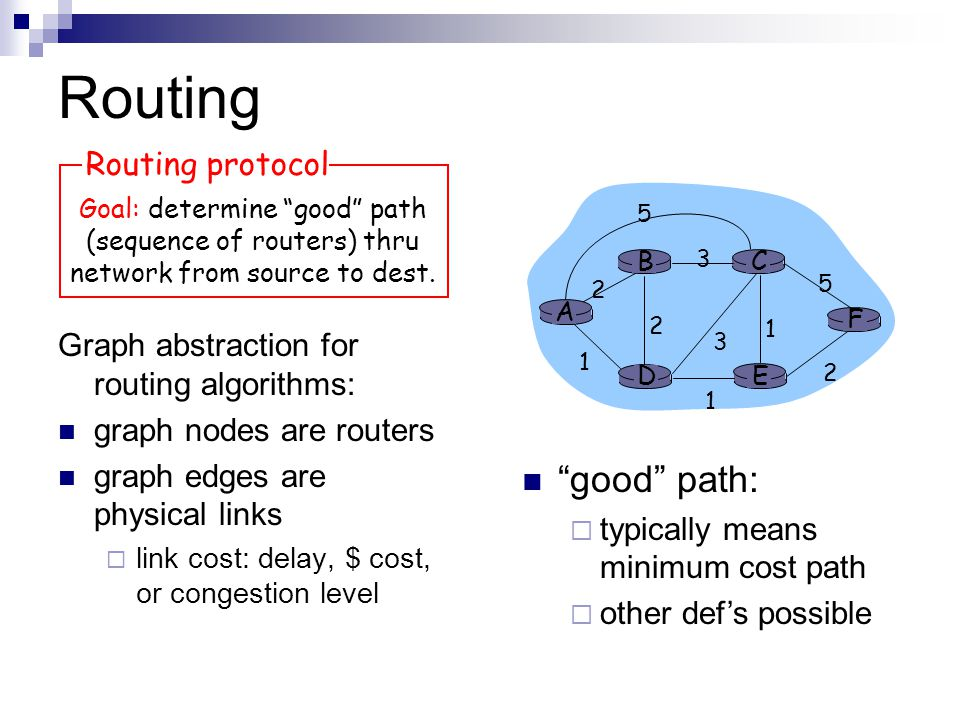 Routing Graph abstraction for routing algorithms: graph nodes are routers graph edges are physical links  link cost: delay, $ cost, or congestion level Goal: determine good path (sequence of routers) thru network from source to dest.