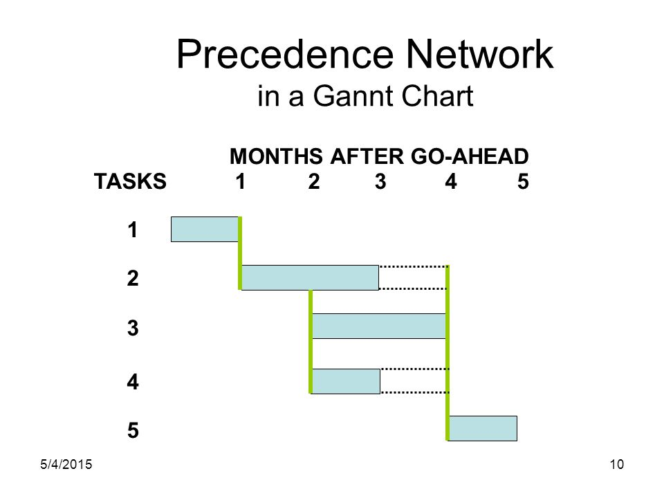 5/4/201510 Precedence Network in a Gannt Chart TASKS12345 4 MONTHS AFTER GO-AHEAD 3 2 1 5