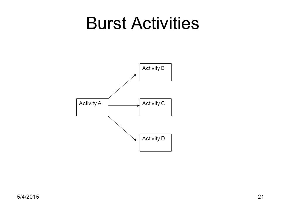 5/4/201521 Burst Activities Activity C Activity B Activity A Activity D