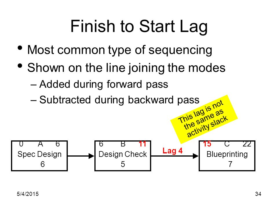 5/4/201534 Finish to Start Lag Most common type of sequencing Shown on the line joining the modes –Added during forward pass –Subtracted during backward pass 0 A 6 Spec Design 6 6 B 11 Design Check 5 15 C 22 Blueprinting 7 Lag 4 This lag is not the same as activity slack