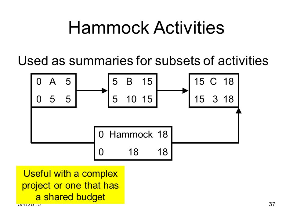 5/4/201537 Hammock Activities Used as summaries for subsets of activities 0 A5 0 55 5 B15 5 1015 15 C18 15 318 0 Hammock18 01818 Useful with a complex project or one that has a shared budget
