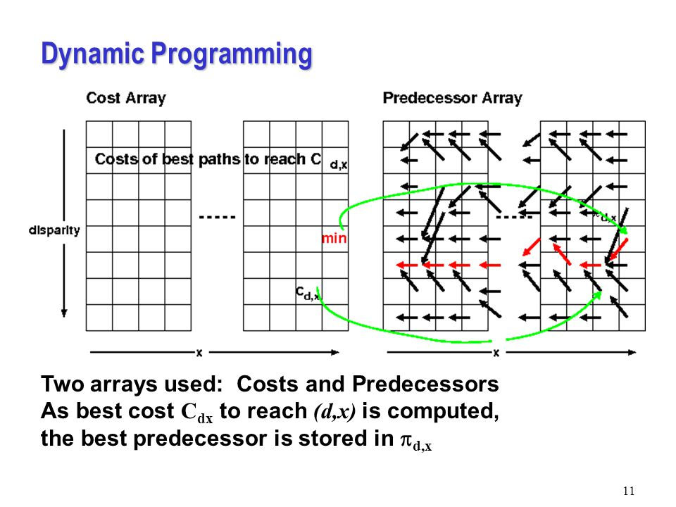 Dynamic Programming 11 Two arrays used: Costs and Predecessors As best cost C dx to reach (d,x) is computed, the best predecessor is stored in  d,x