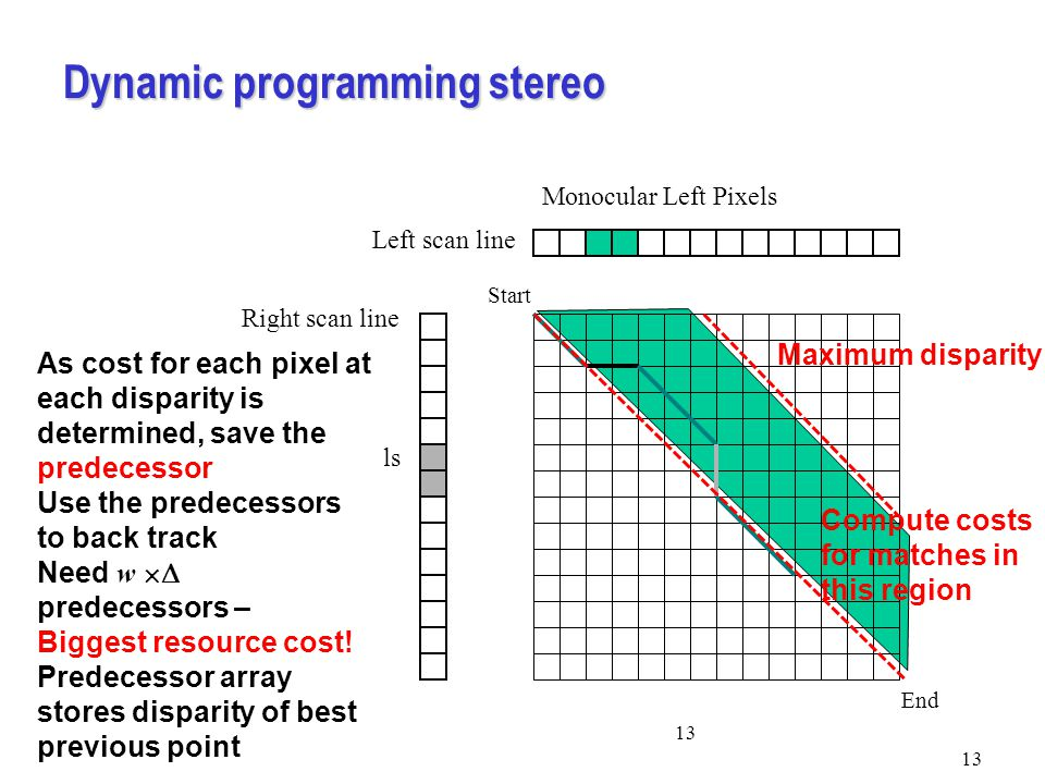 Dynamic programming stereo 13 Monocular Left Pixels Left scan line Monocular Right pixels Right scan line Start End As cost for each pixel at each disparity is determined, save the predecessor Use the predecessors to back track Need w  predecessors – Biggest resource cost.