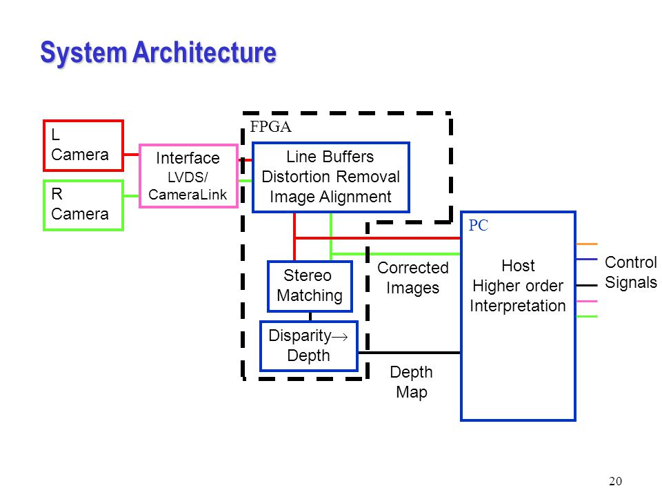 20 System Architecture Interface LVDS/ CameraLink Corrected Images Depth Map Line Buffers Distortion Removal Image Alignment Host Higher order Interpretation L Camera R Camera Control Signals FPGA PC Stereo Matching Disparity  Depth