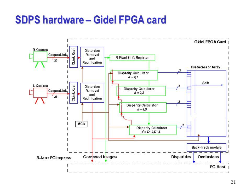 SDPS hardware – Gidel FPGA card 21