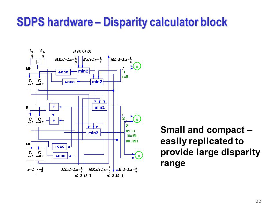SDPS hardware – Disparity calculator block 22 Small and compact – easily replicated to provide large disparity range
