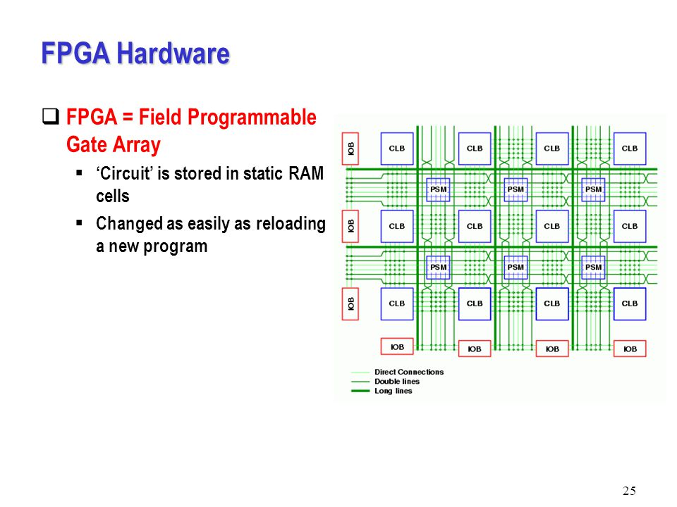 25 FPGA Hardware  FPGA = Field Programmable Gate Array  'Circuit' is stored in static RAM cells  Changed as easily as reloading a new program