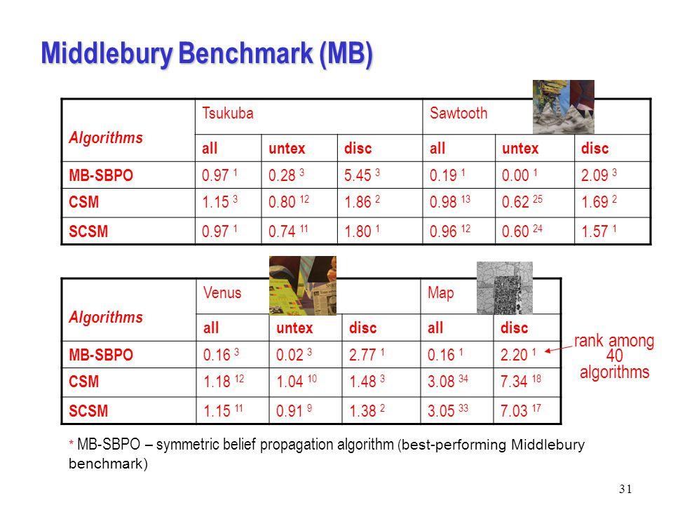 31 Middlebury Benchmark (MB) Algorithms TsukubaSawtooth alluntexdiscalluntexdisc MB-SBPO 0.97 1 0.28 3 5.45 3 0.19 1 0.00 1 2.09 3 CSM 1.15 3 0.80 12 1.86 2 0.98 13 0.62 25 1.69 2 SCSM 0.97 1 0.74 11 1.80 1 0.96 12 0.60 24 1.57 1 * MB-SBPO – symmetric belief propagation algorithm ( best-performing Middlebury benchmark) Algorithms VenusMap alluntexdiscalldisc MB-SBPO 0.16 3 0.02 3 2.77 1 0.16 1 2.20 1 CSM 1.18 12 1.04 10 1.48 3 3.08 34 7.34 18 SCSM 1.15 11 0.91 9 1.38 2 3.05 33 7.03 17 rank among 40 algorithms