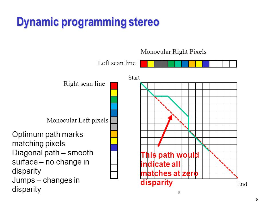 Dynamic programming stereo 8 8 Monocular Right Pixels Left scan line Monocular Left pixels Right scan line Start End Optimum path marks matching pixels Diagonal path – smooth surface – no change in disparity Jumps – changes in disparity This path would indicate all matches at zero disparity