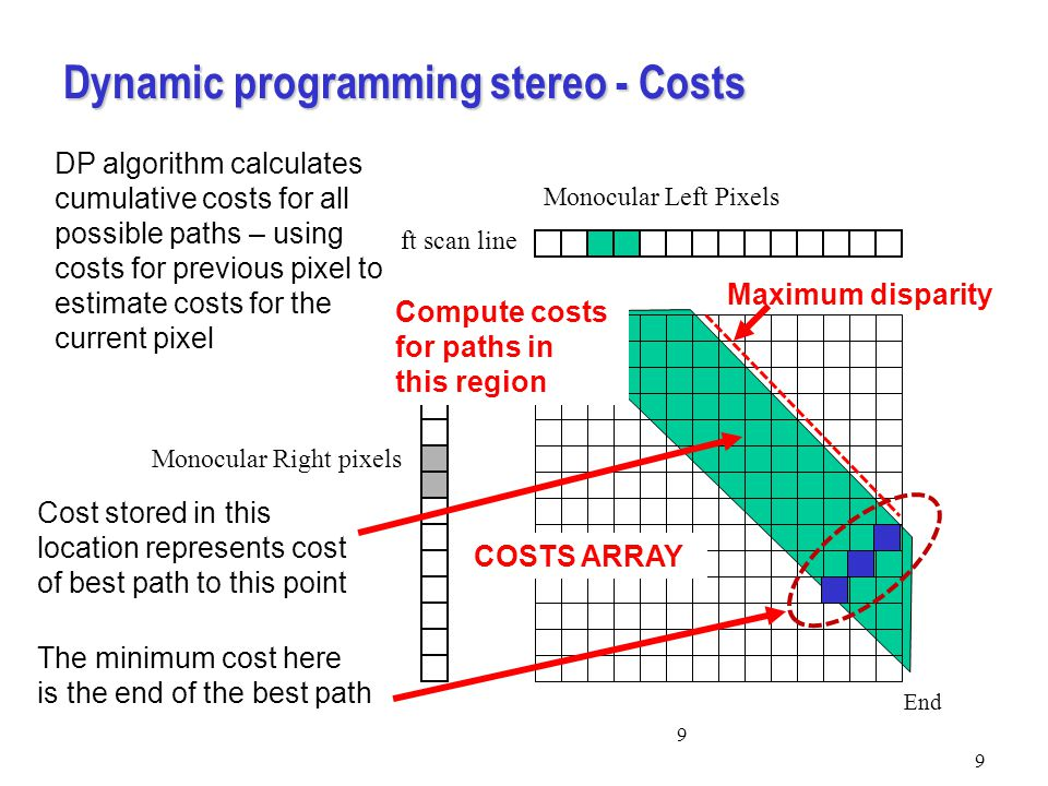 Dynamic programming stereo - Costs 9 9 Monocular Left Pixels Left scan line Monocular Right pixels Right scan line Start End DP algorithm calculates cumulative costs for all possible paths – using costs for previous pixel to estimate costs for the current pixel Maximum disparity Compute costs for paths in this region Cost stored in this location represents cost of best path to this point The minimum cost here is the end of the best path COSTS ARRAY