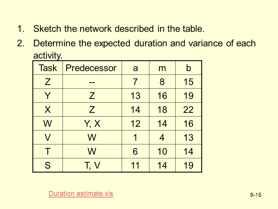 9-15 TaskPredecessoramb Z--7815 YZ131619 XZ141822 WY, X121416 VW1413 TW61014 ST, V111419 1.Sketch the network described in the table.