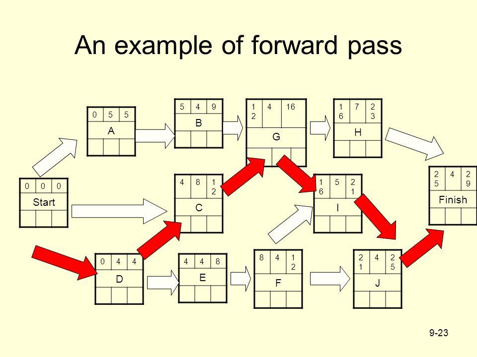 9-23 An example of forward pass 000 Start 841212 F 044 D 481212 C 2525 42929 Finish 055 A 1616 52121 I 2121 42525 J 448 E 1616 72323 H 1212 416 G 549 B