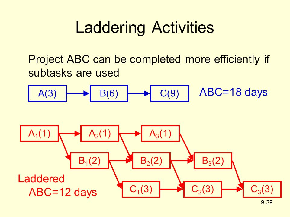 9-28 Laddering Activities Project ABC can be completed more efficiently if subtasks are used A(3)B(6)C(9) ABC=18 days Laddered ABC=12 days A 1 (1)A 2 (1)A 3 (1) B 1 (2)B 2 (2)B 3 (2) C 1 (3)C 2 (3)C 3 (3)