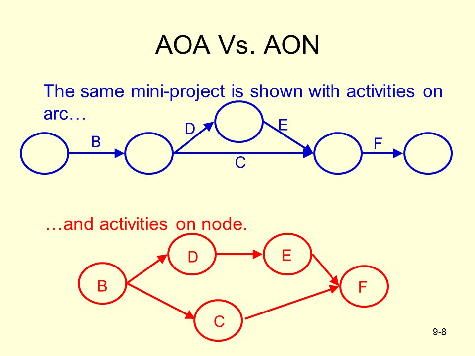 9-8 AOA Vs. AON The same mini-project is shown with activities on arc… C E D B F E C D B F …and activities on node.