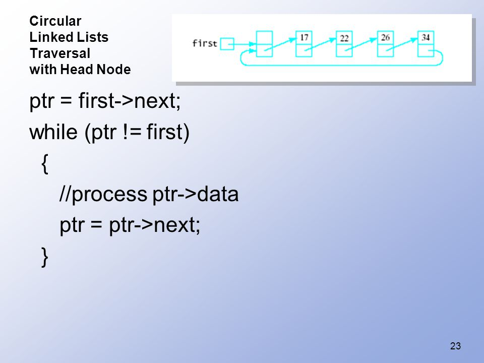 23 Circular Linked Lists Traversal with Head Node ptr = first->next; while (ptr != first) { //process ptr->data ptr = ptr->next; }