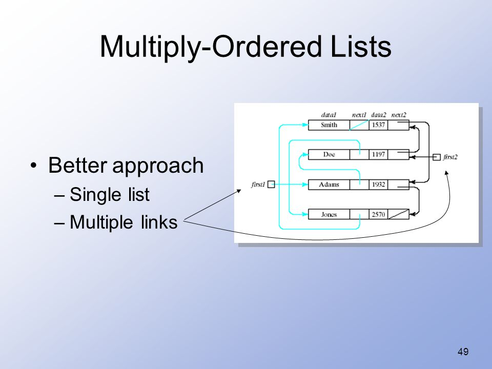 49 Multiply-Ordered Lists Better approach –Single list –Multiple links