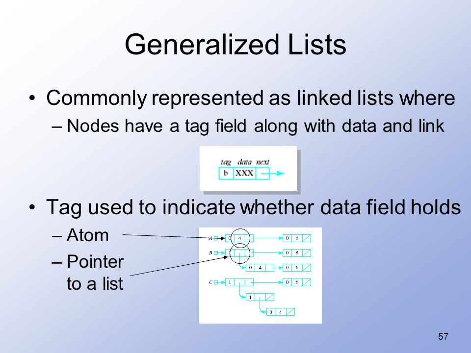 57 Generalized Lists Commonly represented as linked lists where –Nodes have a tag field along with data and link Tag used to indicate whether data field holds –Atom –Pointer to a list