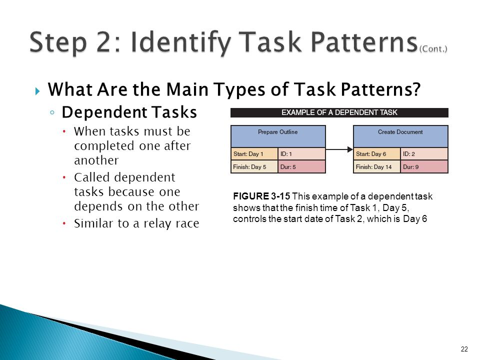  What Are the Main Types of Task Patterns? ◦ Dependent Tasks  When tasks must be completed one after another  Called dependent tasks because one de