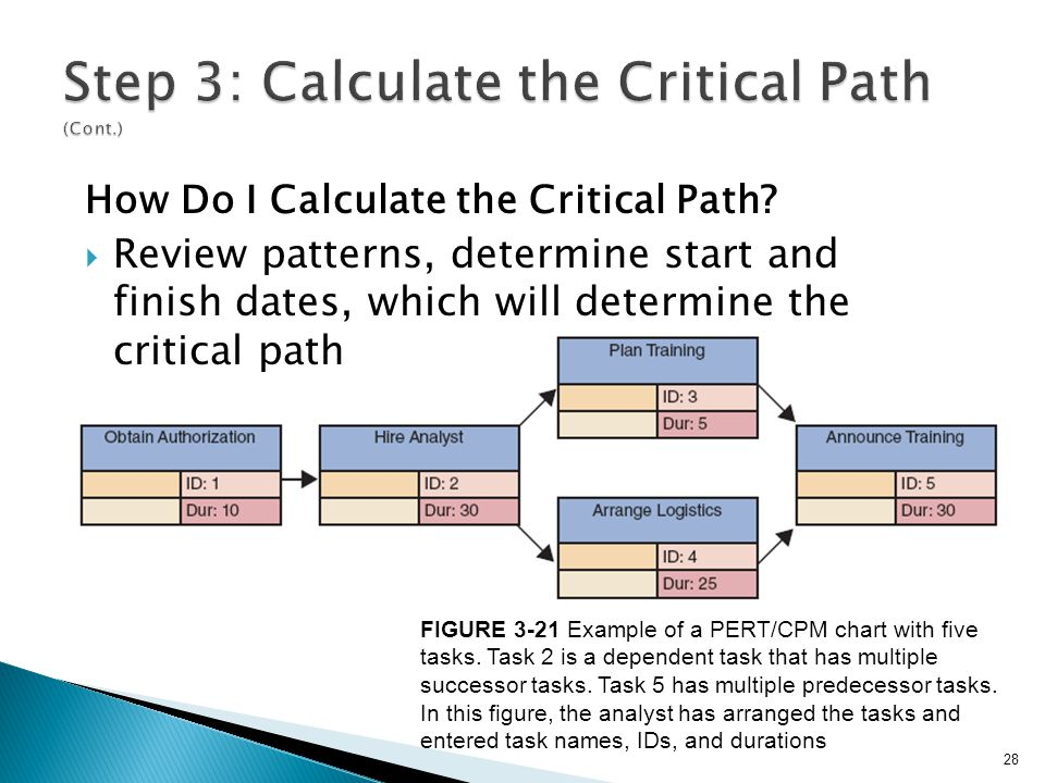 28 FIGURE 3-21 Example of a PERT/CPM chart with five tasks. Task 2 is a dependent task that has multiple successor tasks. Task 5 has multiple predeces