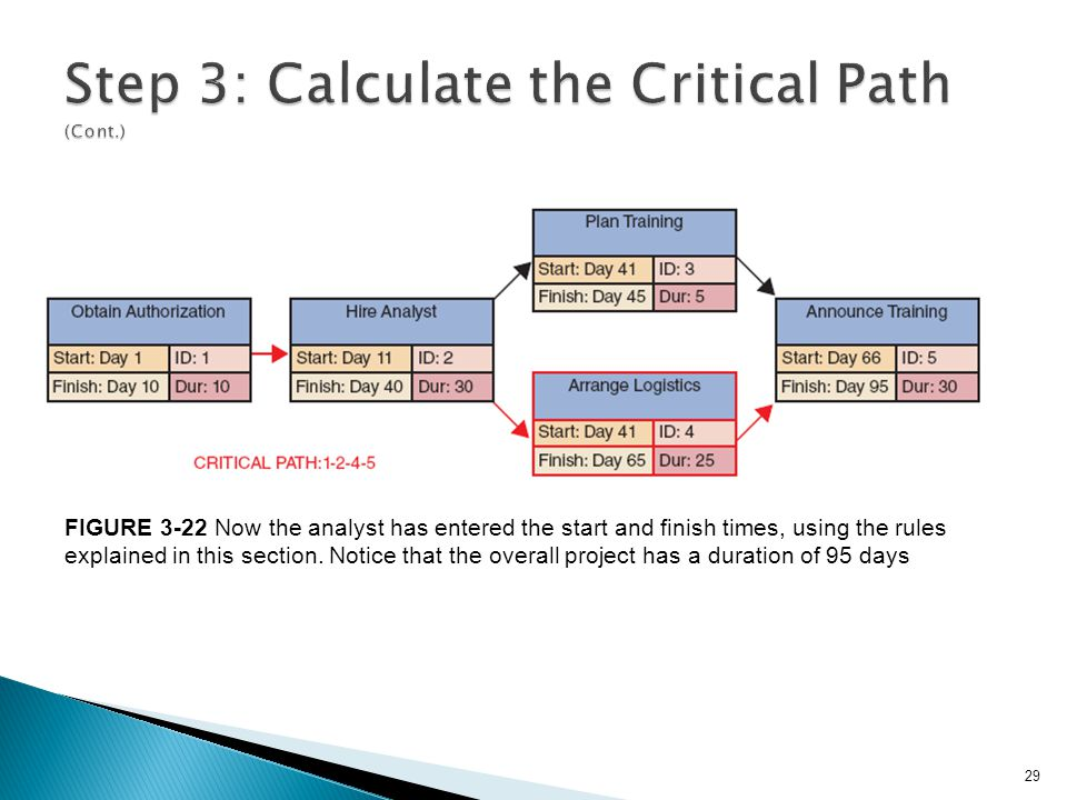 29 FIGURE 3-22 Now the analyst has entered the start and finish times, using the rules explained in this section. Notice that the overall project has