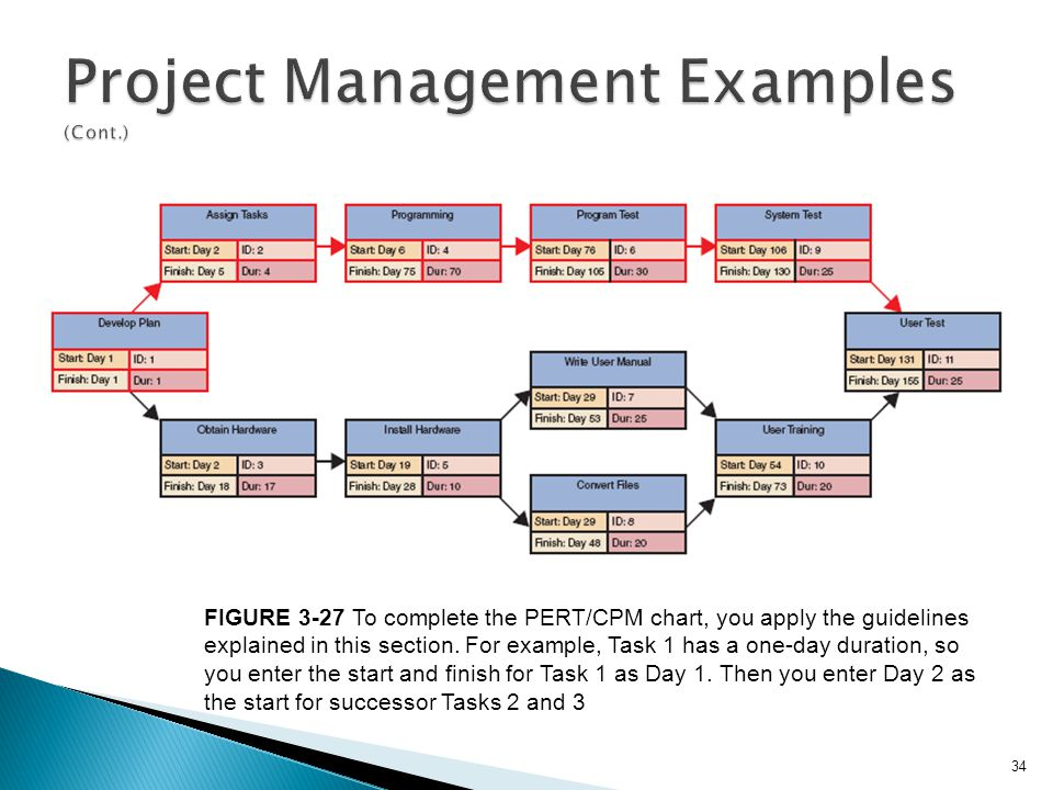 34 FIGURE 3-27 To complete the PERT/CPM chart, you apply the guidelines explained in this section. For example, Task 1 has a one-day duration, so you