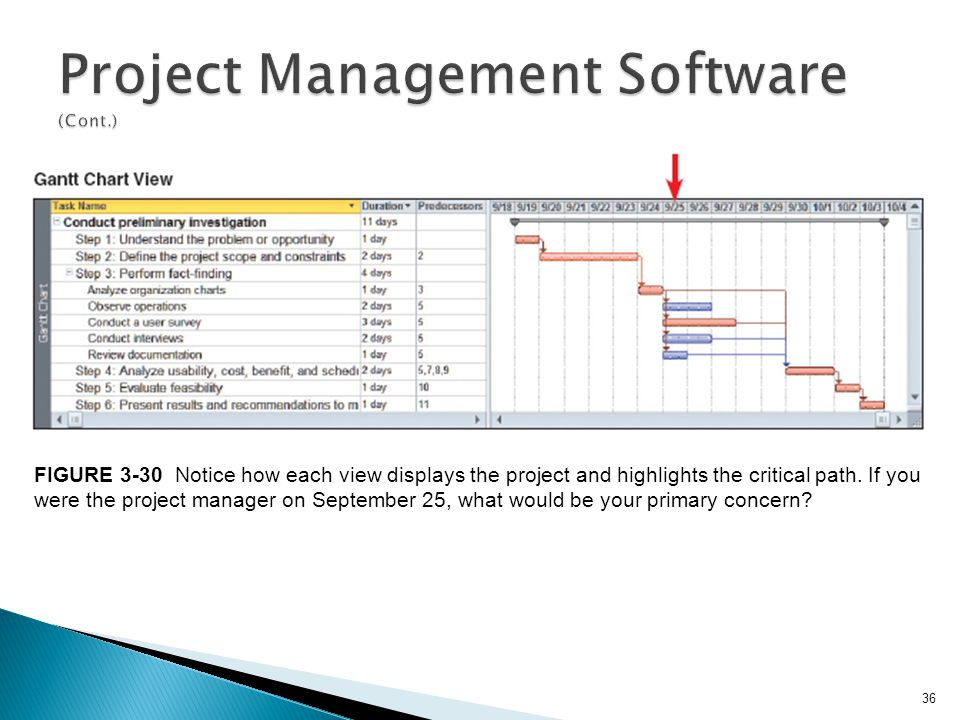36 FIGURE 3-30 Notice how each view displays the project and highlights the critical path. If you were the project manager on September 25, what would