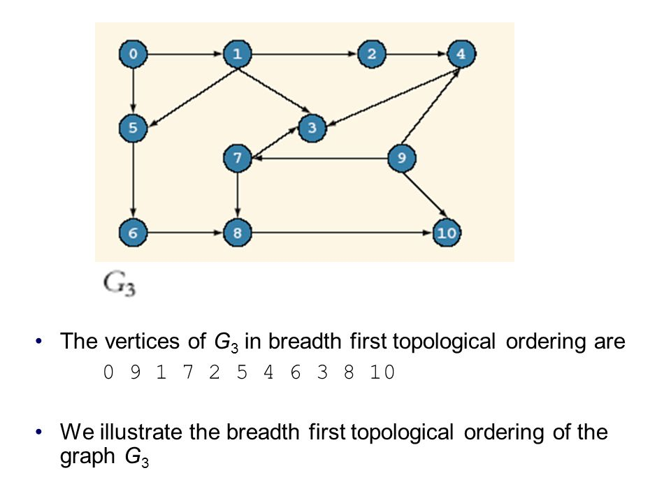 The vertices of G 3 in breadth first topological ordering are 0 9 1 7 2 5 4 6 3 8 10 We illustrate the breadth first topological ordering of the graph G 3