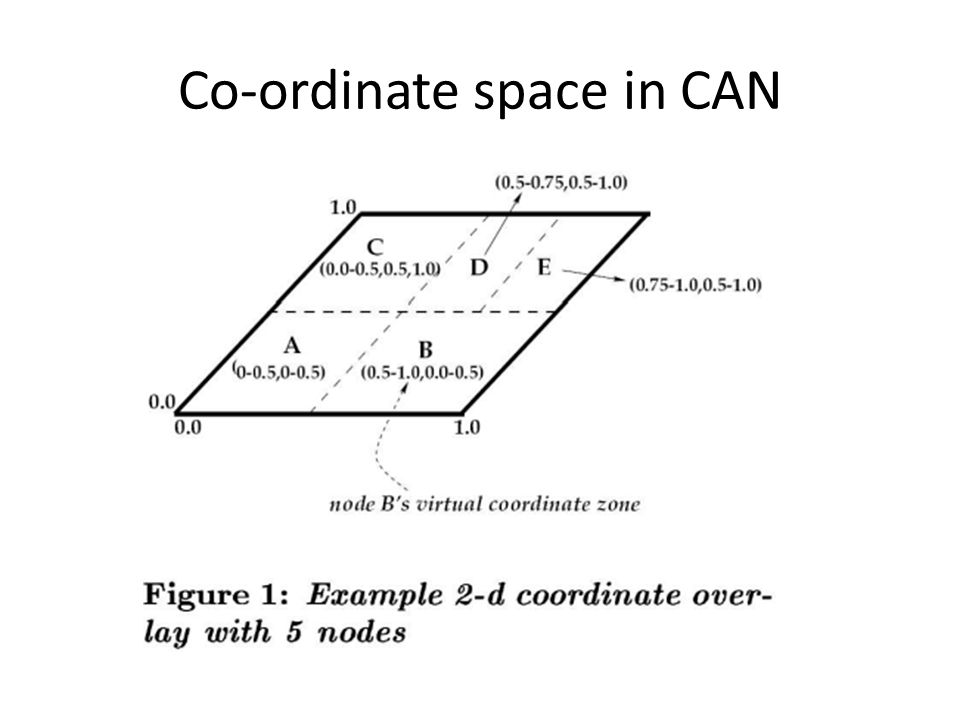 Co-ordinate space in CAN
