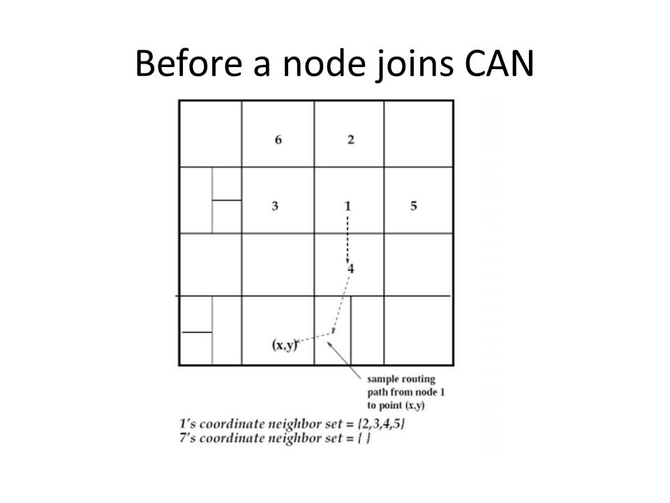 Before a node joins CAN