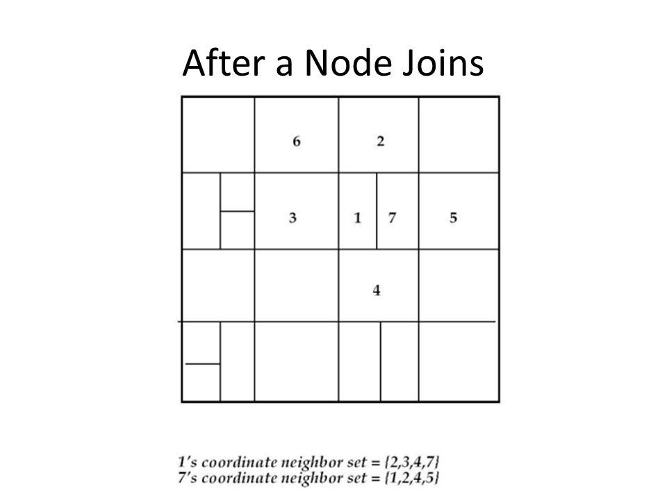 After a Node Joins