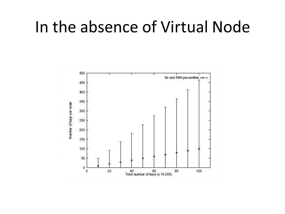 In the absence of Virtual Node