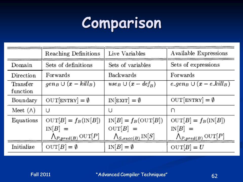 62 Fall 2011 Advanced Compiler Techniques Comparison