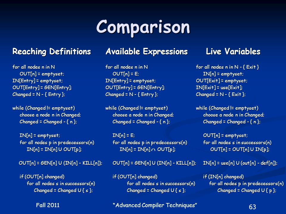 63 Fall 2011 Advanced Compiler Techniques Comparison Available Expressions for all nodes n in N OUT[n] = E; IN[Entry] = emptyset; OUT[Entry] = GEN[Entry]; Changed = N - { Entry }; while (Changed != emptyset) choose a node n in Changed; choose a node n in Changed; Changed = Changed - { n }; Changed = Changed - { n }; IN[n] = E; IN[n] = E; for all nodes p in predecessors(n) for all nodes p in predecessors(n) IN[n] = IN[n]  OUT[p]; OUT[n] = GEN[n] U (IN[n] - KILL[n]); OUT[n] = GEN[n] U (IN[n] - KILL[n]); if (OUT[n] changed) if (OUT[n] changed) for all nodes s in successors(n) for all nodes s in successors(n) Changed = Changed U { s }; Reaching Definitions for all nodes n in N OUT[n] = emptyset; IN[Entry] = emptyset; OUT[Entry] = GEN[Entry]; Changed = N - { Entry }; while (Changed != emptyset) choose a node n in Changed; choose a node n in Changed; Changed = Changed - { n }; Changed = Changed - { n }; IN[n] = emptyset; IN[n] = emptyset; for all nodes p in predecessors(n) for all nodes p in predecessors(n) IN[n] = IN[n] U OUT[p]; OUT[n] = GEN[n] U (IN[n] - KILL[n]); OUT[n] = GEN[n] U (IN[n] - KILL[n]); if (OUT[n] changed) if (OUT[n] changed) for all nodes s in successors(n) for all nodes s in successors(n) Changed = Changed U { s }; Live Variables Live Variables for all nodes n in N - { Exit } IN[n] = emptyset; OUT[Exit] = emptyset; IN[Exit] = use[Exit]; Changed = N - { Exit }; while (Changed != emptyset) choose a node n in Changed; choose a node n in Changed; Changed = Changed - { n }; Changed = Changed - { n }; OUT[n] = emptyset; for all nodes s in successors(n) for all nodes s in successors(n) OUT[n] = OUT[n] U IN[p]; IN[n] = use[n] U (out[n] - def[n]); if (IN[n] changed) if (IN[n] changed) for all nodes p in predecessors(n) for all nodes p in predecessors(n) Changed = Changed U { p }; Changed = Changed U { p };