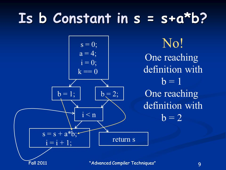 9 Fall 2011 Advanced Compiler Techniques Is b Constant in s = s+a*b.