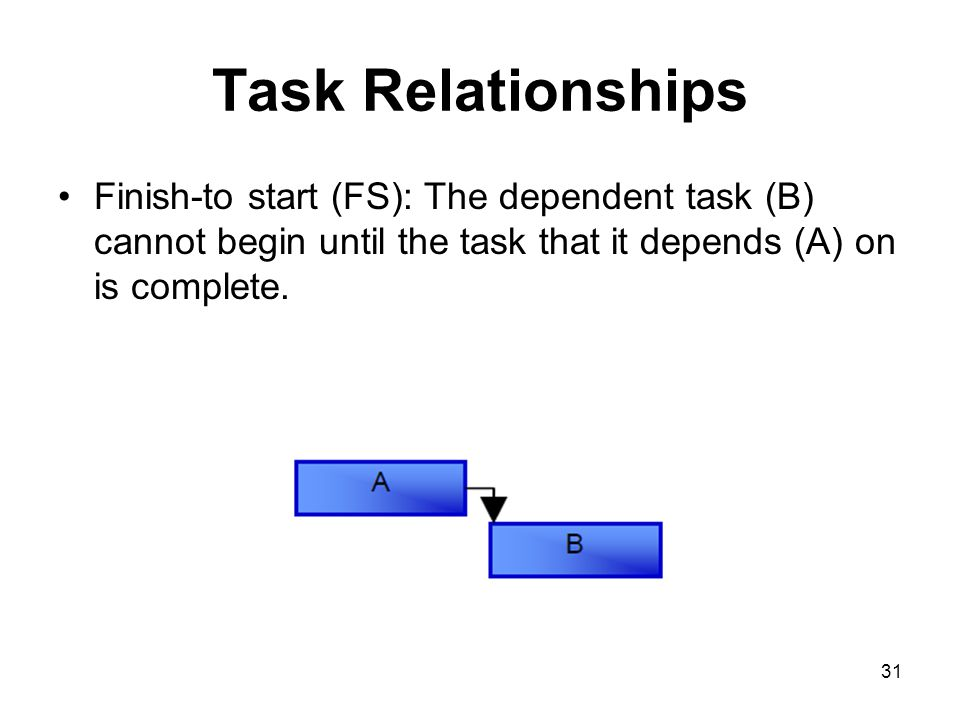 31 Task Relationships Finish-to start (FS): The dependent task (B) cannot begin until the task that it depends (A) on is complete.