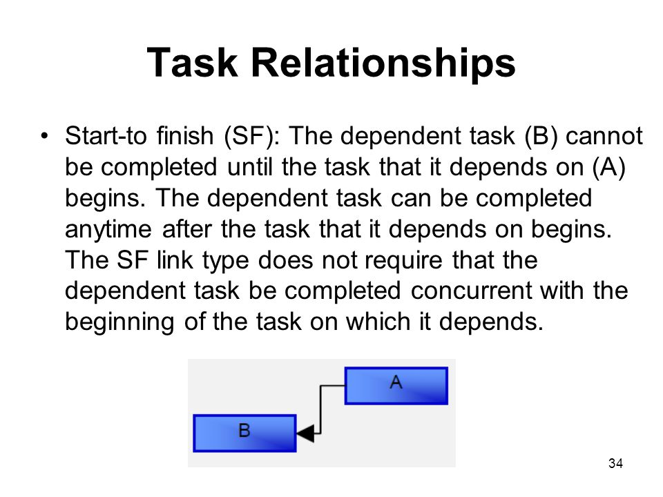 34 Task Relationships Start-to finish (SF): The dependent task (B) cannot be completed until the task that it depends on (A) begins. The dependent tas