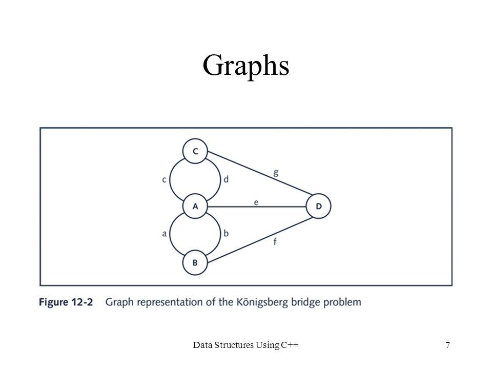 Data Structures Using C++28 Shortest Path