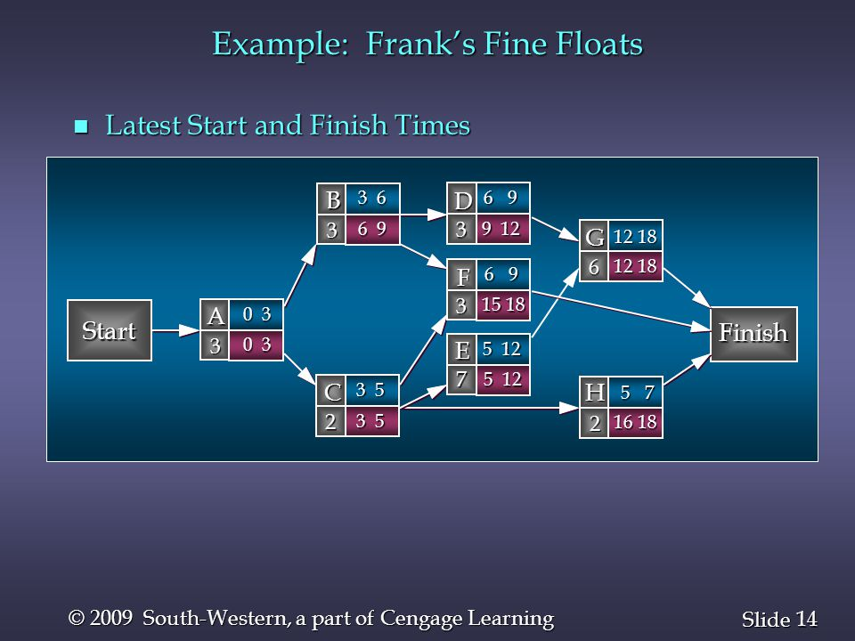 14 Slide © 2009 South-Western, a part of Cengage Learning Example: Frank's Fine Floats n Latest Start and Finish Times Start Finish B 3 D 3 A 3 C 2 G