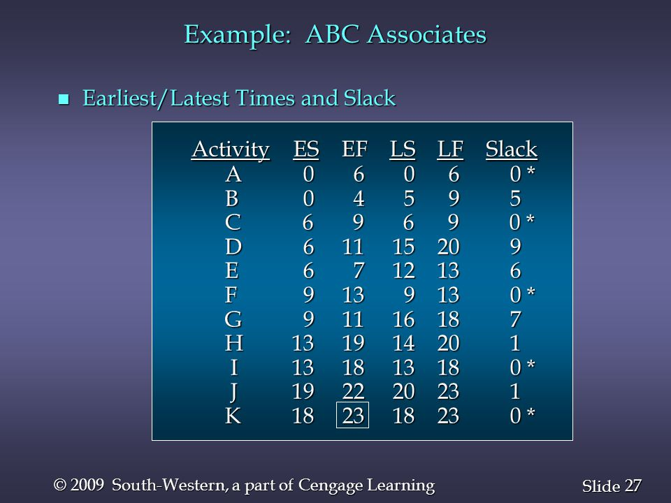 27 Slide © 2009 South-Western, a part of Cengage Learning Example: ABC Associates n Earliest/Latest Times and Slack Activity ES EF LS LF Slack A 0 6 0