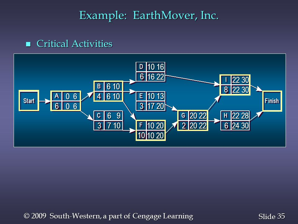35 Slide © 2009 South-Western, a part of Cengage Learning Example: EarthMover, Inc. n Critical Activities 66 44 33 1010 33 66 2266 88 0 6 10 20 10 20
