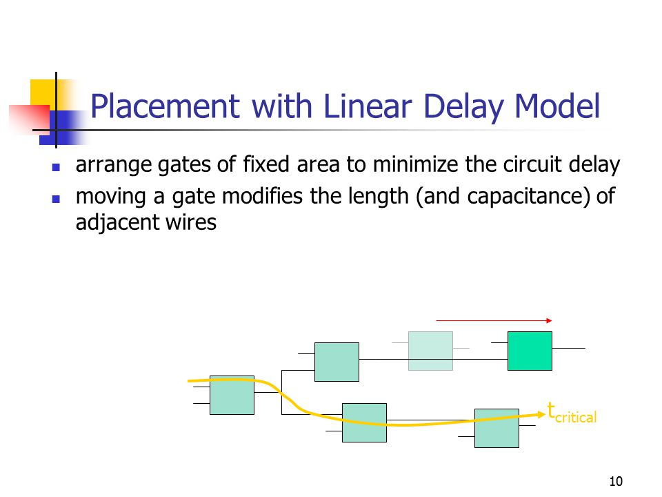 10 Placement with Linear Delay Model arrange gates of fixed area to minimize the circuit delay moving a gate modifies the length (and capacitance) of adjacent wires t critical