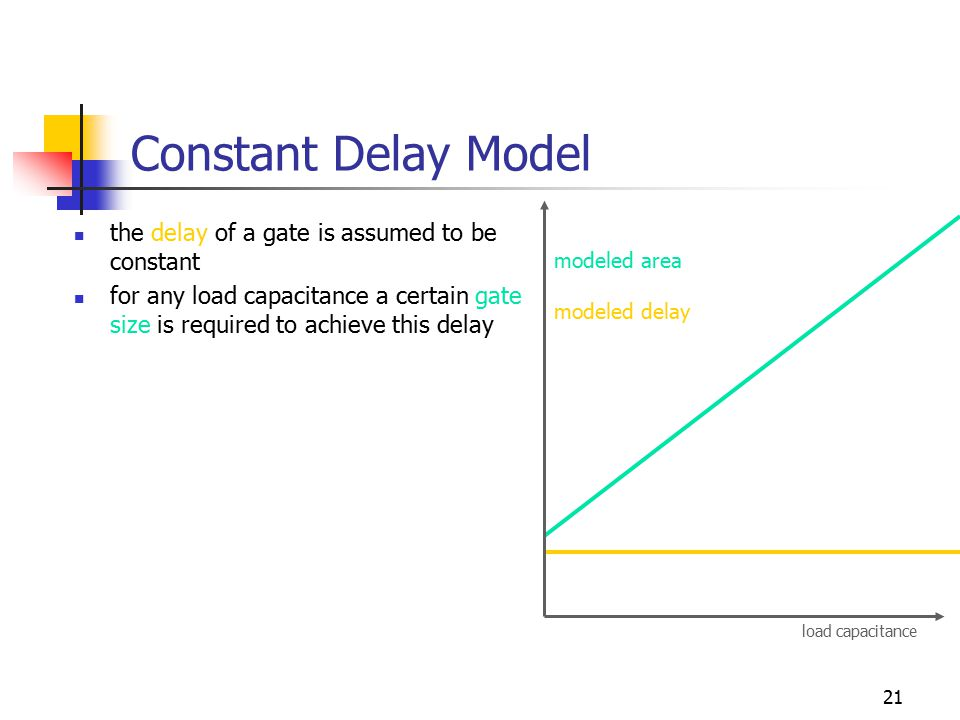 21 Constant Delay Model the delay of a gate is assumed to be constant for any load capacitance a certain gate size is required to achieve this delay load capacitance modeled area modeled delay