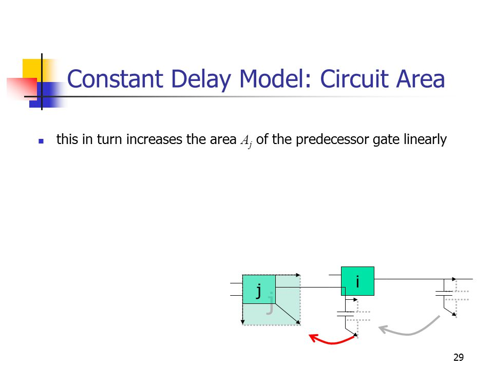 29 Constant Delay Model: Circuit Area this in turn increases the area A j of the predecessor gate linearly i j j