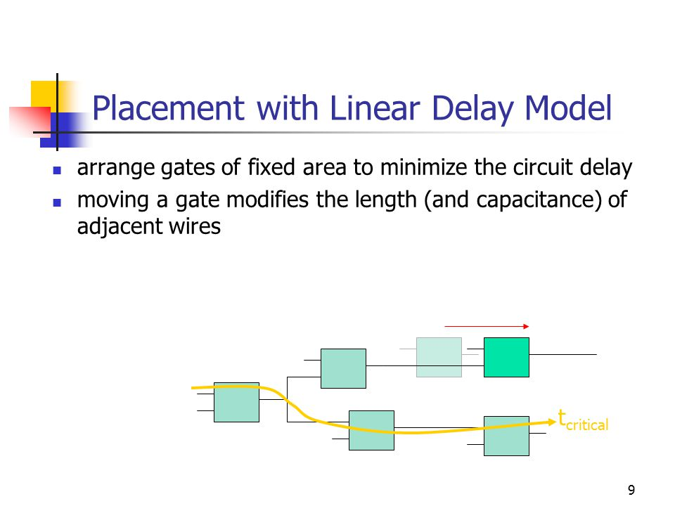 9 Placement with Linear Delay Model arrange gates of fixed area to minimize the circuit delay moving a gate modifies the length (and capacitance) of adjacent wires t critical