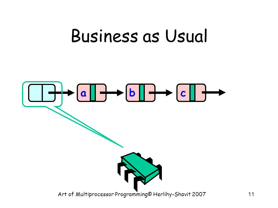 Art of Multiprocessor Programming© Herlihy-Shavit 200711 Business as Usual abc